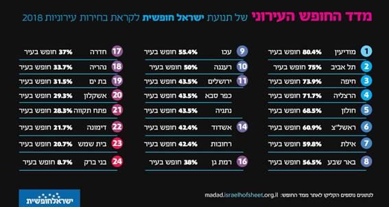חיפה בשלישייה הפותחת של 'מדד החופש העירוני'