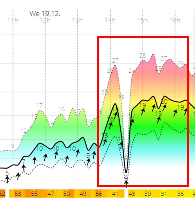 הרוח בצהרים יום ד' - 20-28 קשרים - מושלם