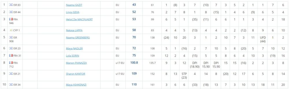 תוצאות אליפות אירופה לנוער נשים בפאלמה 2019
