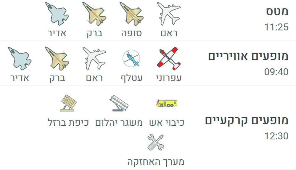 מטס יום העצמאות: מקרא - סוגי מטוסים ומיצגים