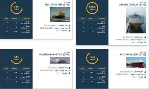 לעקוב אחר פעילות אניית המכולות ברציף נמל חיפה, בזמן אמת ובשקיפות מלאה