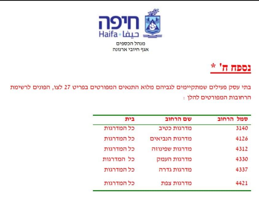 רשימת גרמי המדרגות הנכללים בתכנית עיריית חיפה