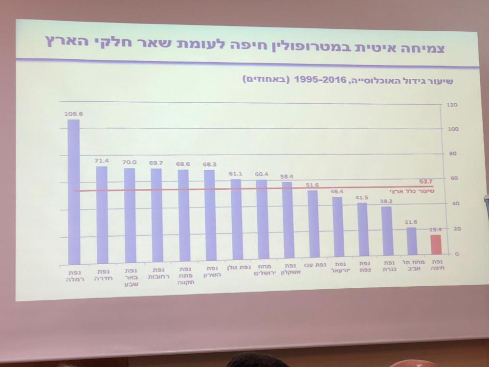צמיחה איטית במטרופולין חיפה לעומת שאר חלקי הארץ