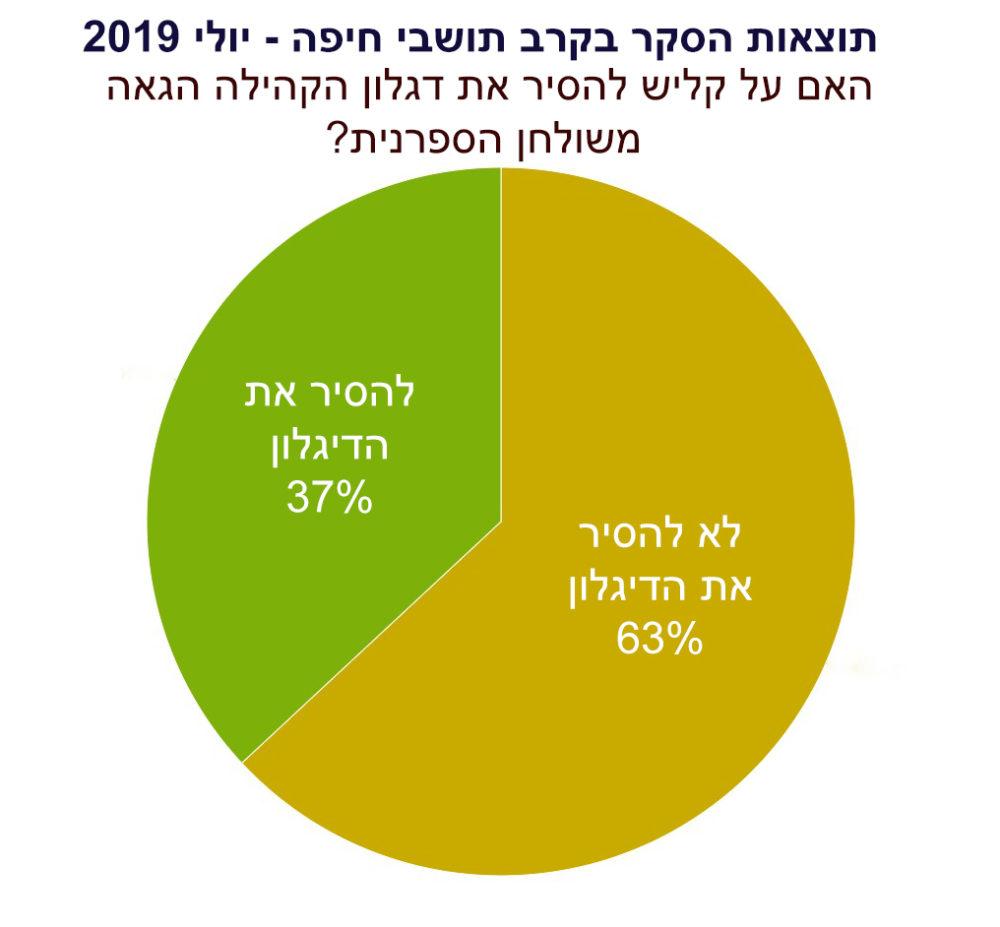 תוצאות הסקר: האם על קליש להסיר את הדגלון משולחנה של הספרנית בחיפה?