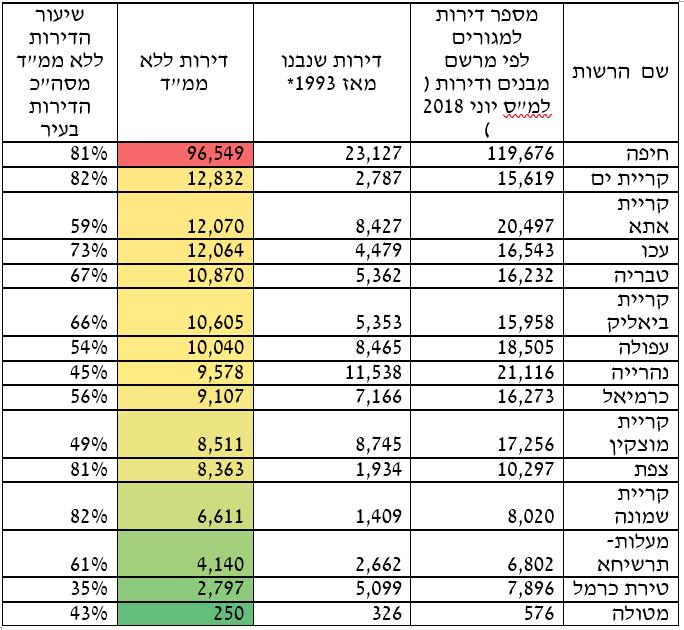 """נד""""לן בחיפה. עידו מורג. ההערכות התאחדות בוני הארץ על פי נתוני הלמ""""ס"""