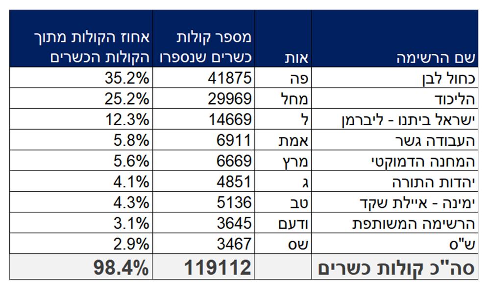 הבחירות לכנסת - תוצאות כמעט סופיות בחיפה - יום ד', 07/00 - 119 אלף מתוך 201 אלף בעלי זכות בחירה