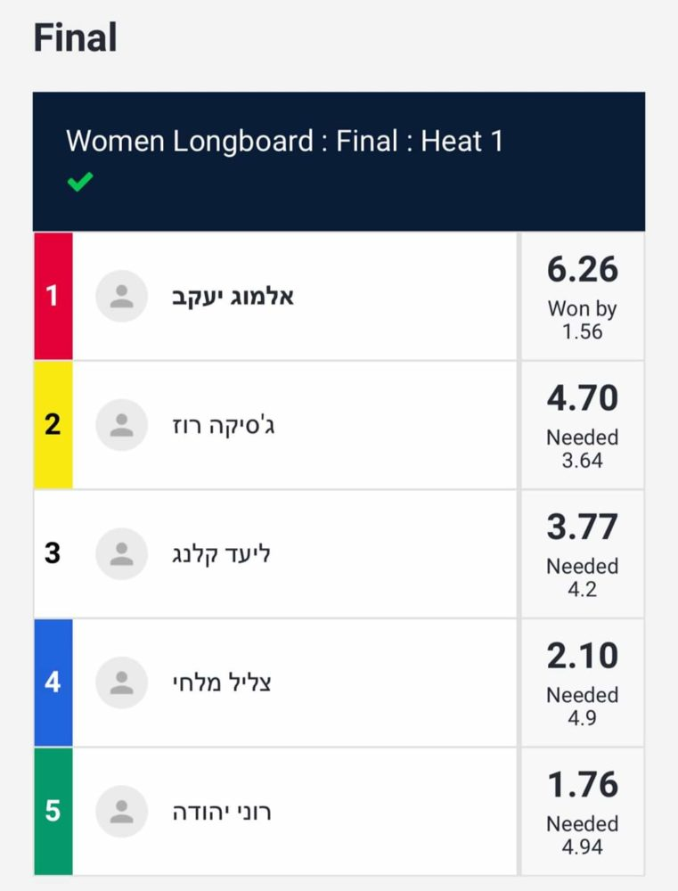 תוצאות גמר נשים - תחרות גלישת גלים לונגבורד בחיפה (צילום: יעל ליאצקי)