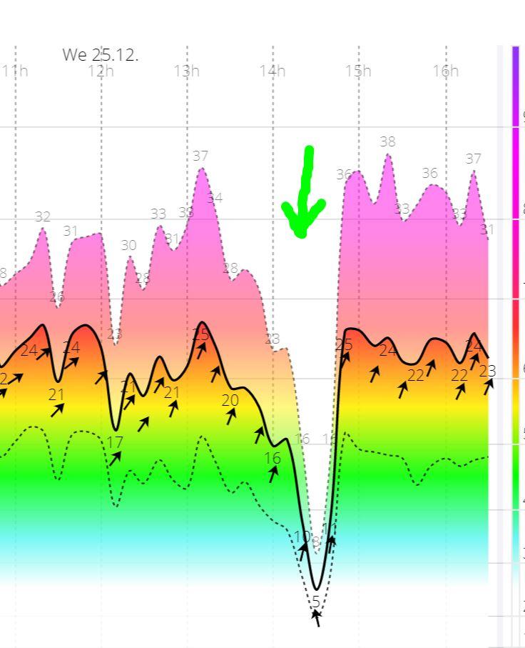 גרף הרוח מראה כי הרוח נעלמה בבת אחת בשעה 14:30