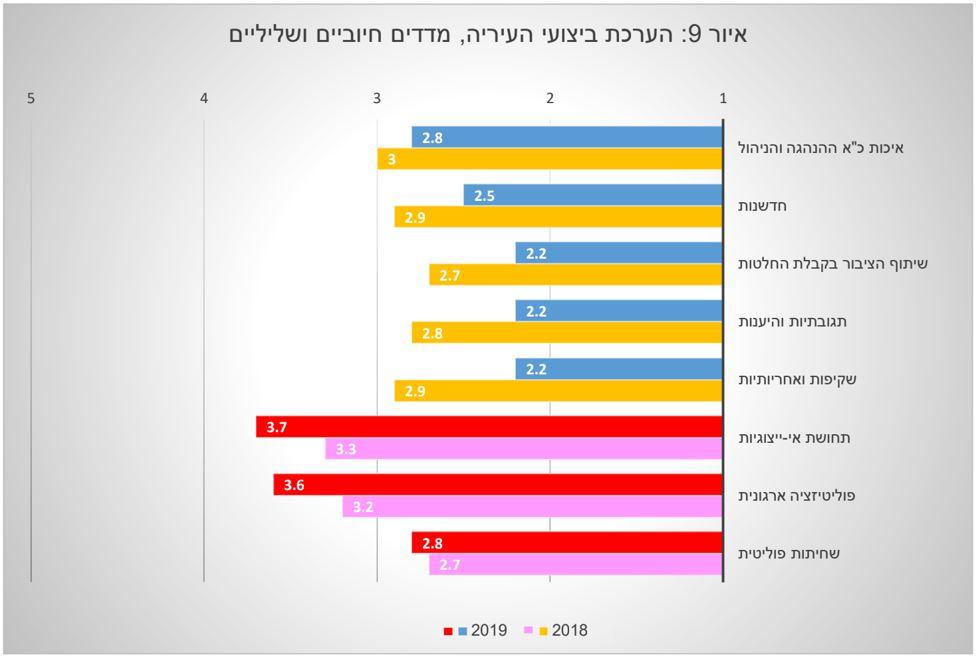 הערכת ביצועי עיריית חיפה - סקר 2019
