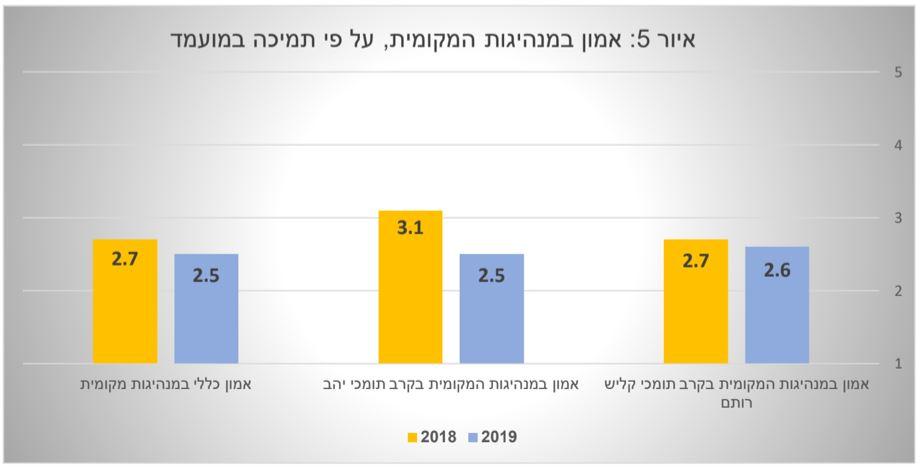אמון במנהיגות המקומית - סקר 2019