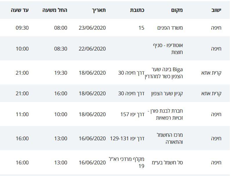 חולי קורונה בחיפה והסביבה מתאריך 16/6/20 ועד 26/6/20 (מתוך פרסומי משרד הבריאות)