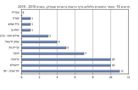 """מתוך דו""""ח מבקר המדינה 2020"""