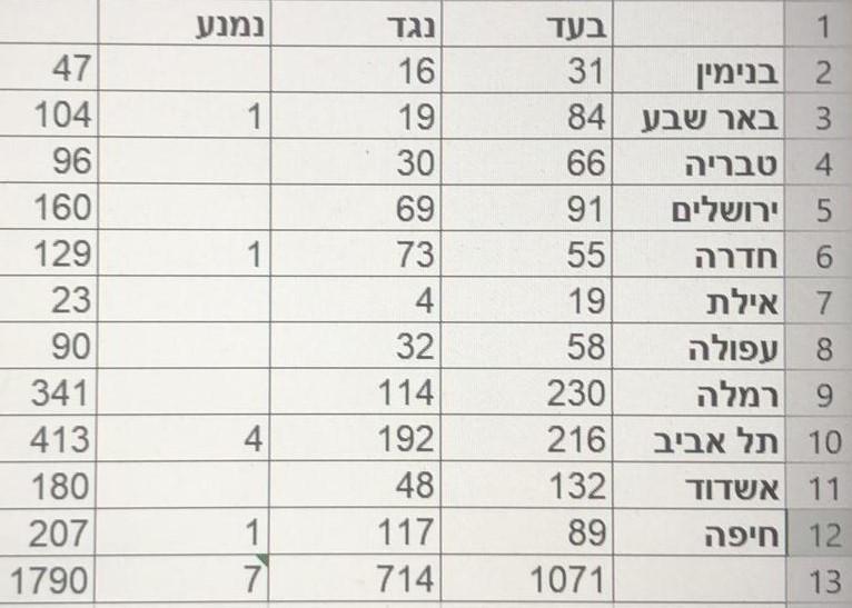 תוצאות ההצבעה לשינוי חוקת הליכוד לבחירת היור העולמי