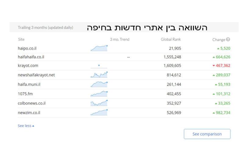 השוואה בין אתרי חדשות בחיפה