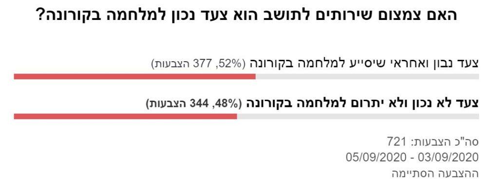 תוצאות הסקר - האם צמצום שירותים לתושב הוא צעד נכון למלחמה בקורונה?
