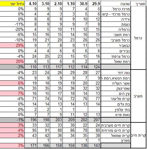 תחלואה בקורונה לפי שכונות בחיפה - חבל כרמל, מערב חיפה, קריית חיים (נתונים שפורסמו על ידי עיריית חיפה)