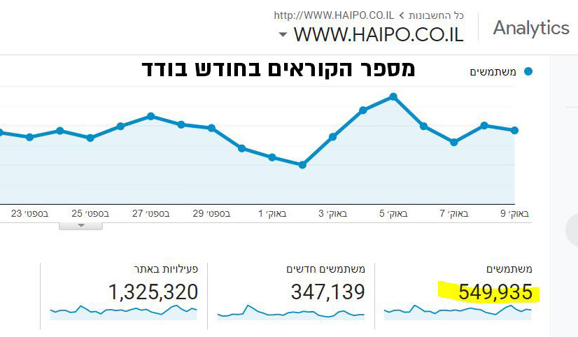 Haipo users - month 101020