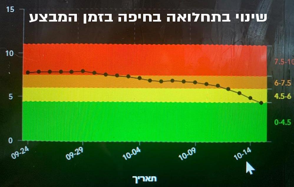 גרף השינוי בתחלואה בחיפה על ציר הזמן בתקופת המבצע (המבצע החל ב-5 באוקטובר)