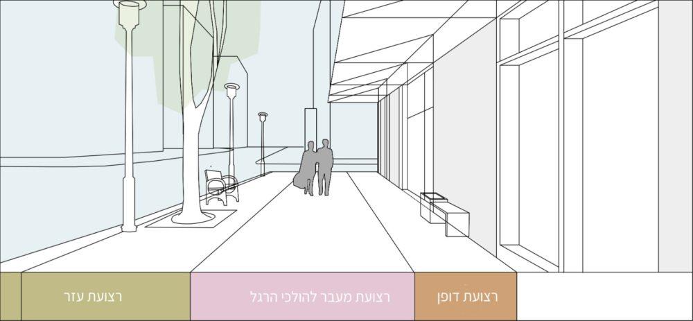 התחדשות עירונית של חזיתות מסחריות בחיפה (הדמיות: אדריכלית אלה שר)