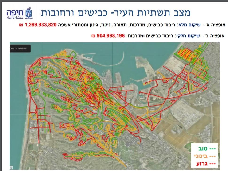 שאילתא בנושא מצב תשתיות לקראת חורף בחיפה 2020