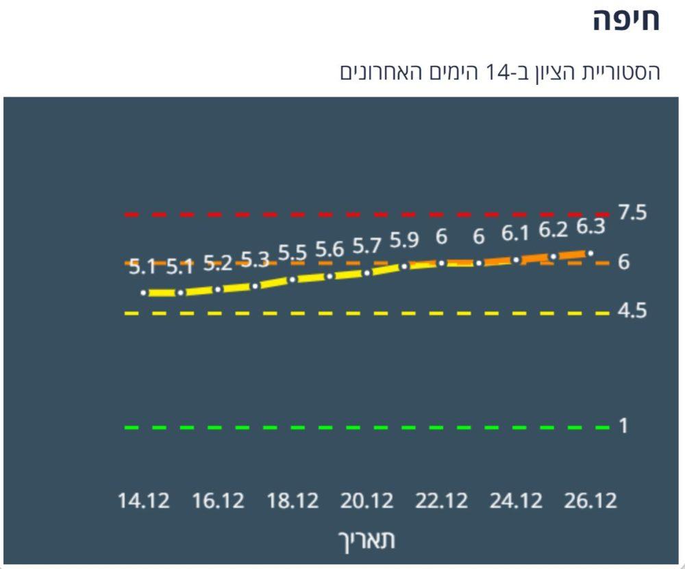 חיפה כתומה לפי תכנית הרמזור (הגרף מאתר משרד הבריאות)
