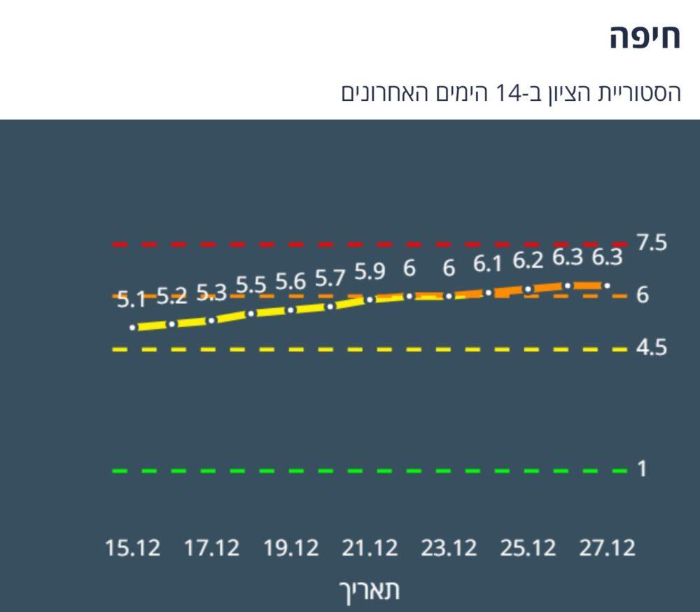 חיפה כתומה - ציון העיר לפי מודל הרמזור ליום 28/12/20