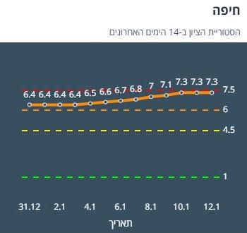 חיפה רמזור - מתקרבת לאדום