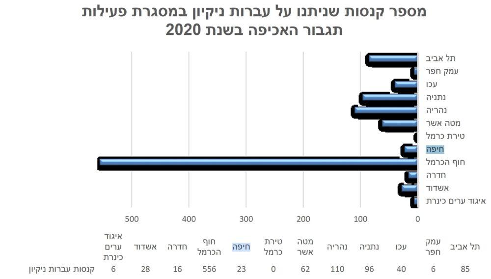 אכיפה בחיפה - מספר קנסות שניתנו בשנת 2020 (פרסומים המשרד להגנת הסביבה)