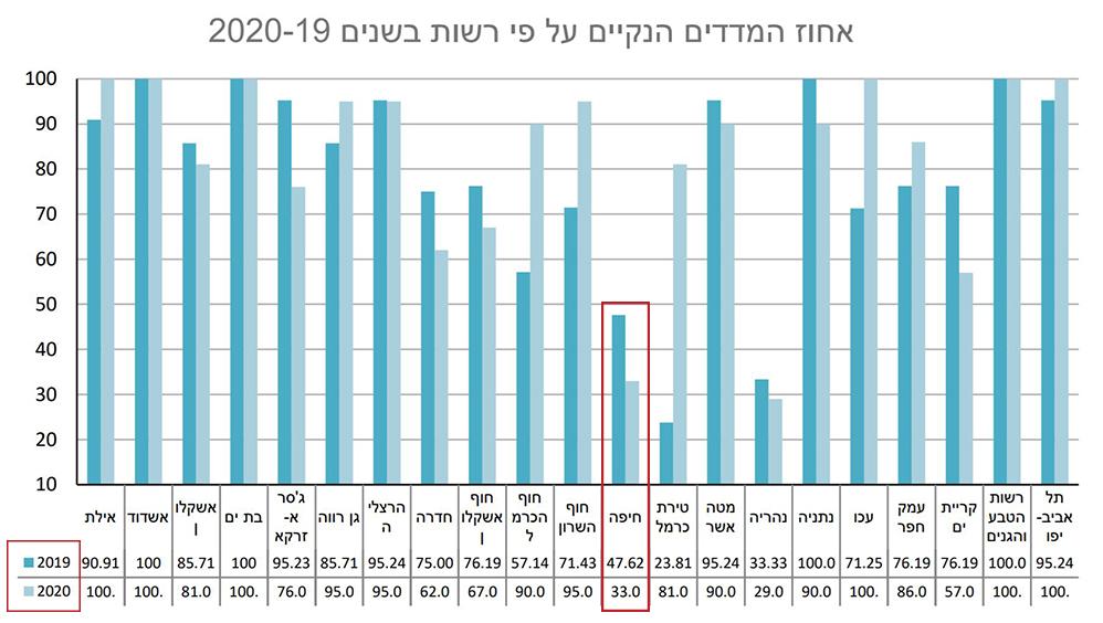 מדד חוף נקי - 2020 - מאת המשרד להגנת הסביבה. המצב בחיפה מודגש באדום
