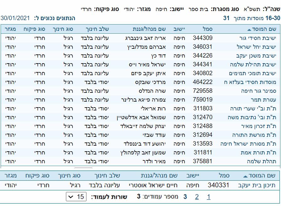 בתי ספר חרדים בחיפה (מתוך אתר משרד החינוך)
