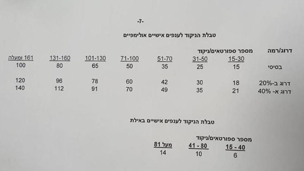 הקריטריונים לחלוקת תקציב הספורט בחיפה 2021 - 7