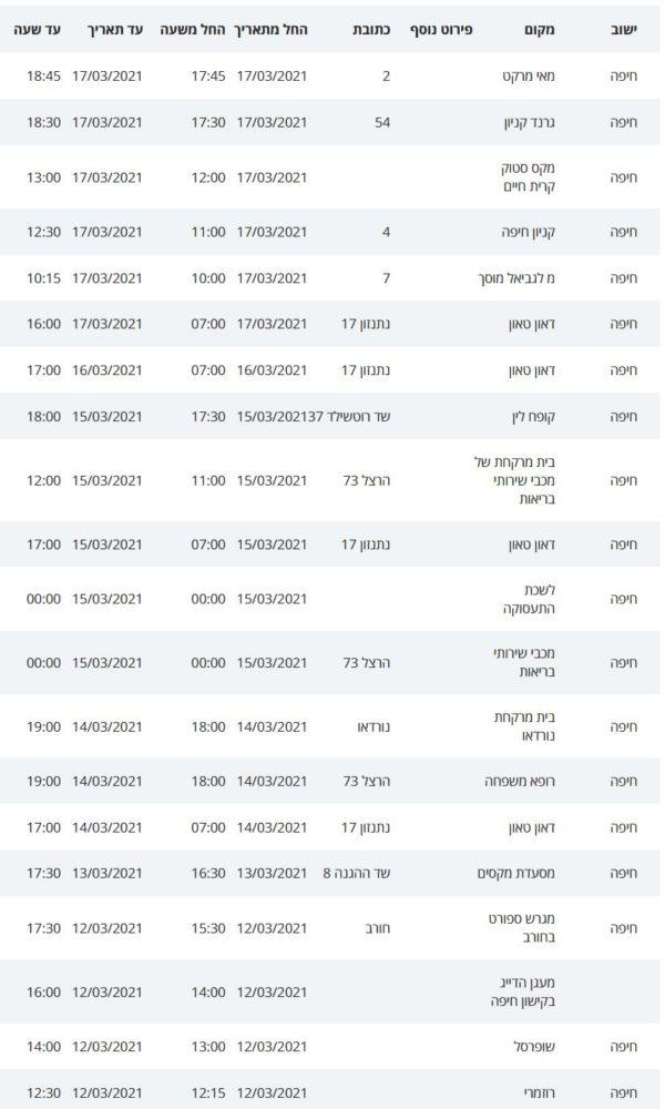 נקודות בהן שהו חולי קורונה בחיפה בשבוע האחרון - 19/03/21