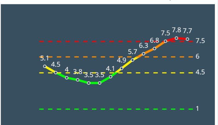 עתלית אדומה לפי מודל הרמזור – נתונים ליום 4/3/21 (מתוך אתר משרד הבריאות)