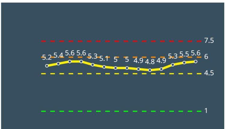 קריית ביאליק צהובה לפי מודל הרמזור – נתונים ליום 4/3/21 (מתוך אתר משרד הבריאות)