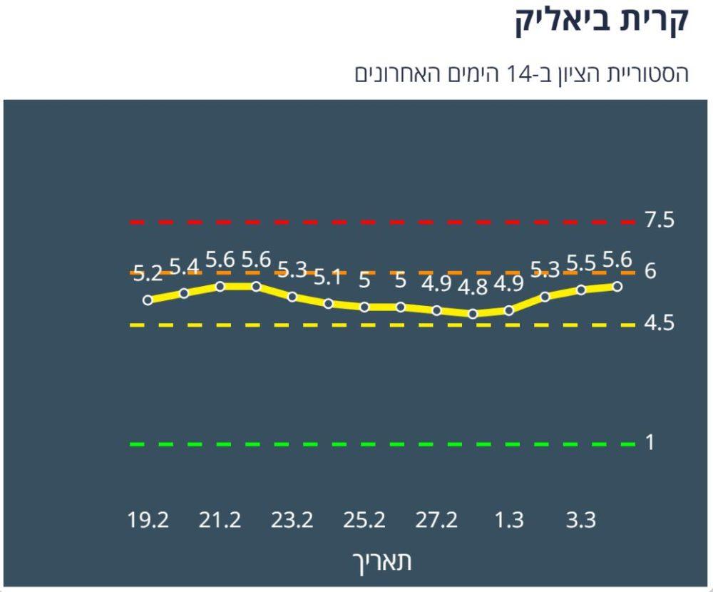 קריית ביאליק צהובה לפי מודל הרמזור - נתונים ליום 4/3/21 (מתוך אתר משרד הבריאות)