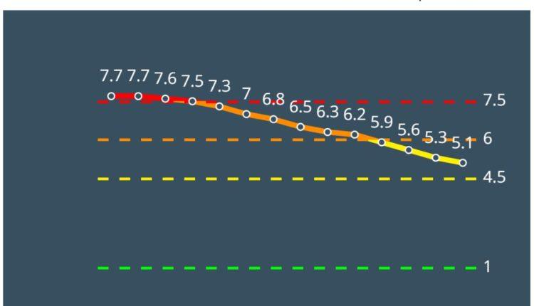 דאלית אל כרמל צהובה לפי מודל הרמזור – נתונים ליום 4/3/21 (מתוך אתר משרד הבריאות)