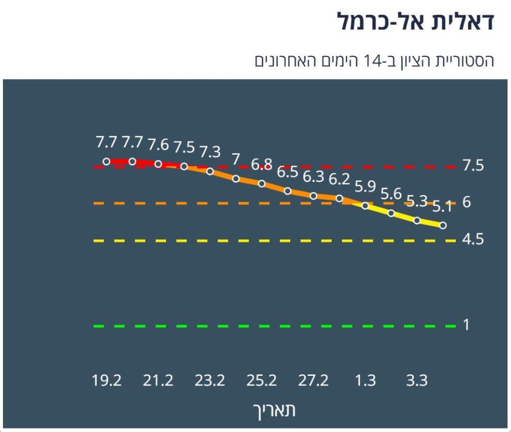דאלית אל כרמל צהובה לפי מודל הרמזור - נתונים ליום 4/3/21 (מתוך אתר משרד הבריאות)