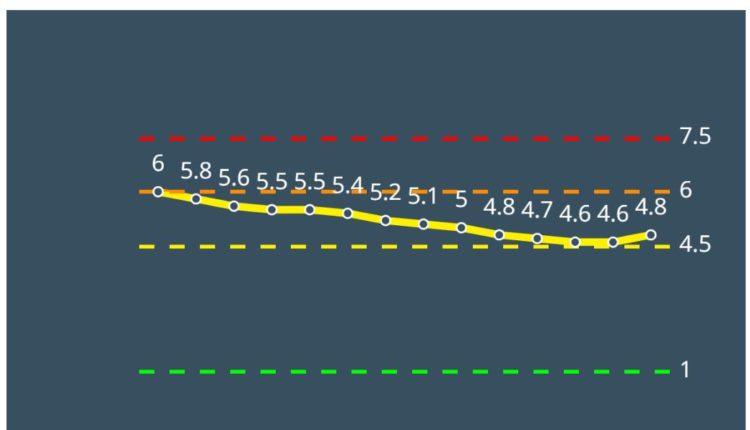 קריית אתא צהובה לפי מודל הרמזור – נתונים ליום 4/3/21 (מתוך אתר משרד הבריאות)