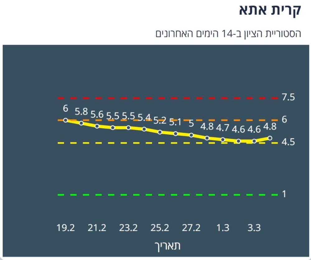 קריית אתא צהובה לפי מודל הרמזור - נתונים ליום 4/3/21 (מתוך אתר משרד הבריאות)