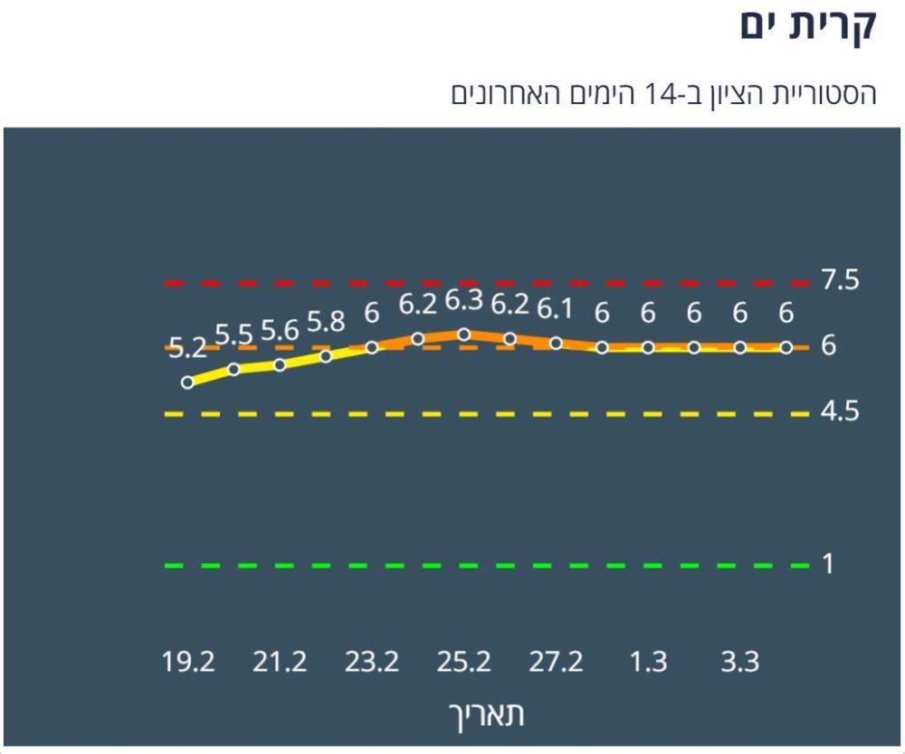 קרית ים צהובה לפי מודל הרמזור - נתונים ליום 4/3/21 (מתוך אתר משרד הבריאות)