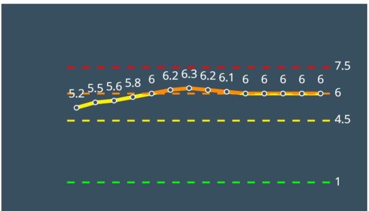 קרית ים צהובה לפי מודל הרמזור – נתונים ליום 4/3/21 (מתוך אתר משרד הבריאות)
