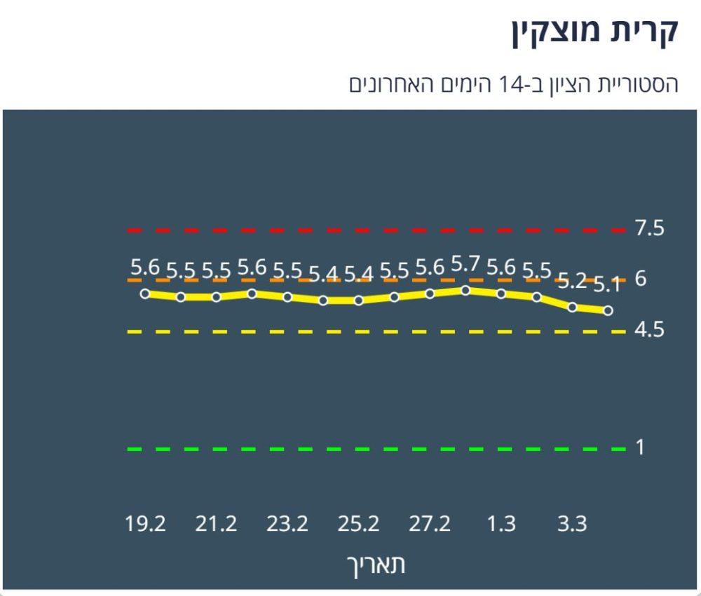 קריית מוצקין צהובה לפי מודל הרמזור - נתונים ליום 4/3/21 (מתוך אתר משרד הבריאות)
