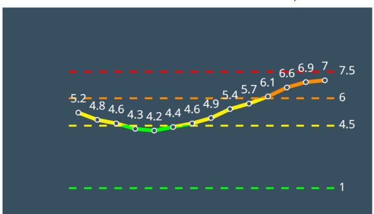 טירת כרמל כתומה לפי מודל הרמזור – נתונים ליום 4/3/21 (מתוך אתר משרד הבריאות)