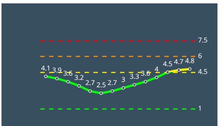 קרית טבעון צהובה לפי מודל הרמזור – נתונים ליום 4/3/21 (מתוך אתר משרד הבריאות)