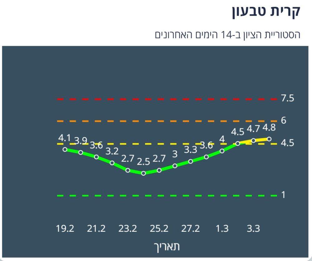 קרית טבעון צהובה לפי מודל הרמזור - נתונים ליום 4/3/21 (מתוך אתר משרד הבריאות)