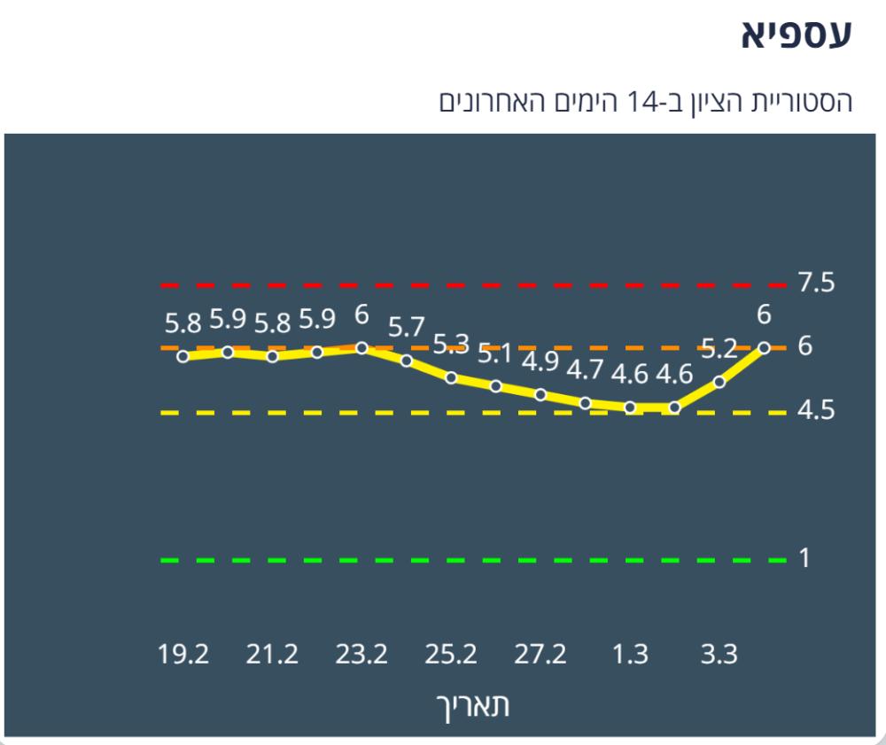 עספיא צהובה לפי מודל הרמזור - נתונים ליום 4/3/21 (מתוך אתר משרד הבריאות)