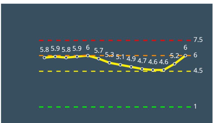 עספיא צהובה לפי מודל הרמזור – נתונים ליום 4/3/21 (מתוך אתר משרד הבריאות)