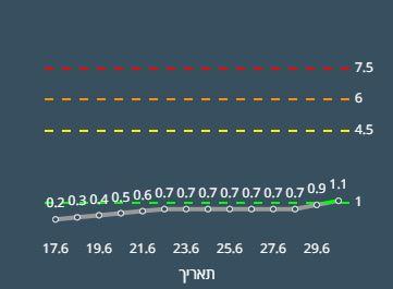 קורונה בחיפה | משרד הבריאות