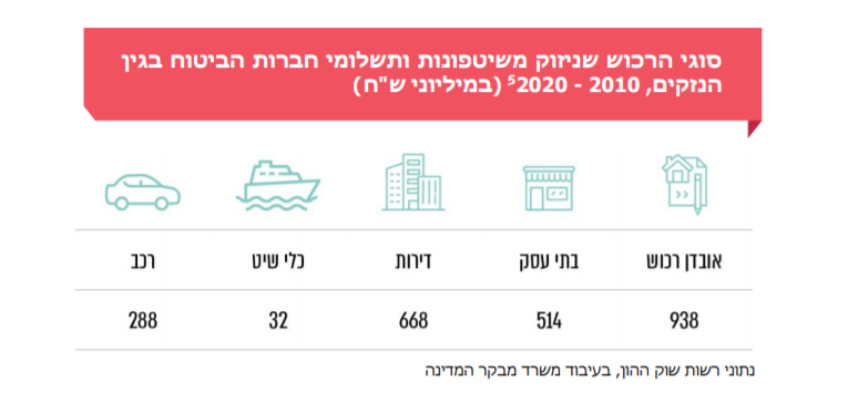"""טבלה מתוך הדו""""ח המציגה את הנזקים ברכוש"""
