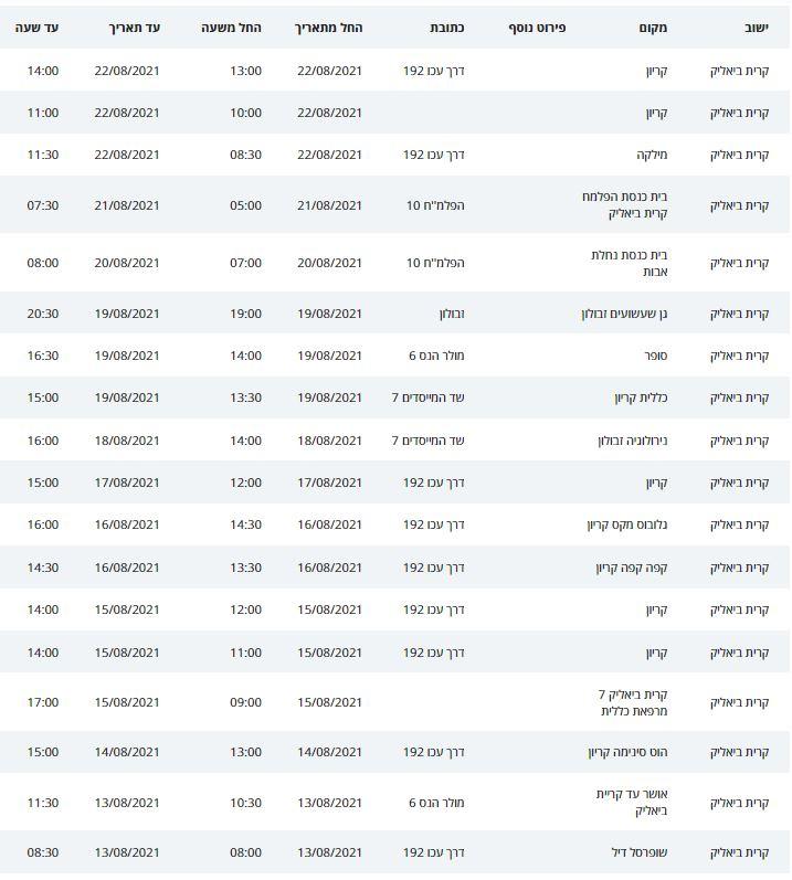 מיקומי חולי קורונה בקריית ביאליק - עד ליום 26/08/21 (נתוני משרד הבריאות)